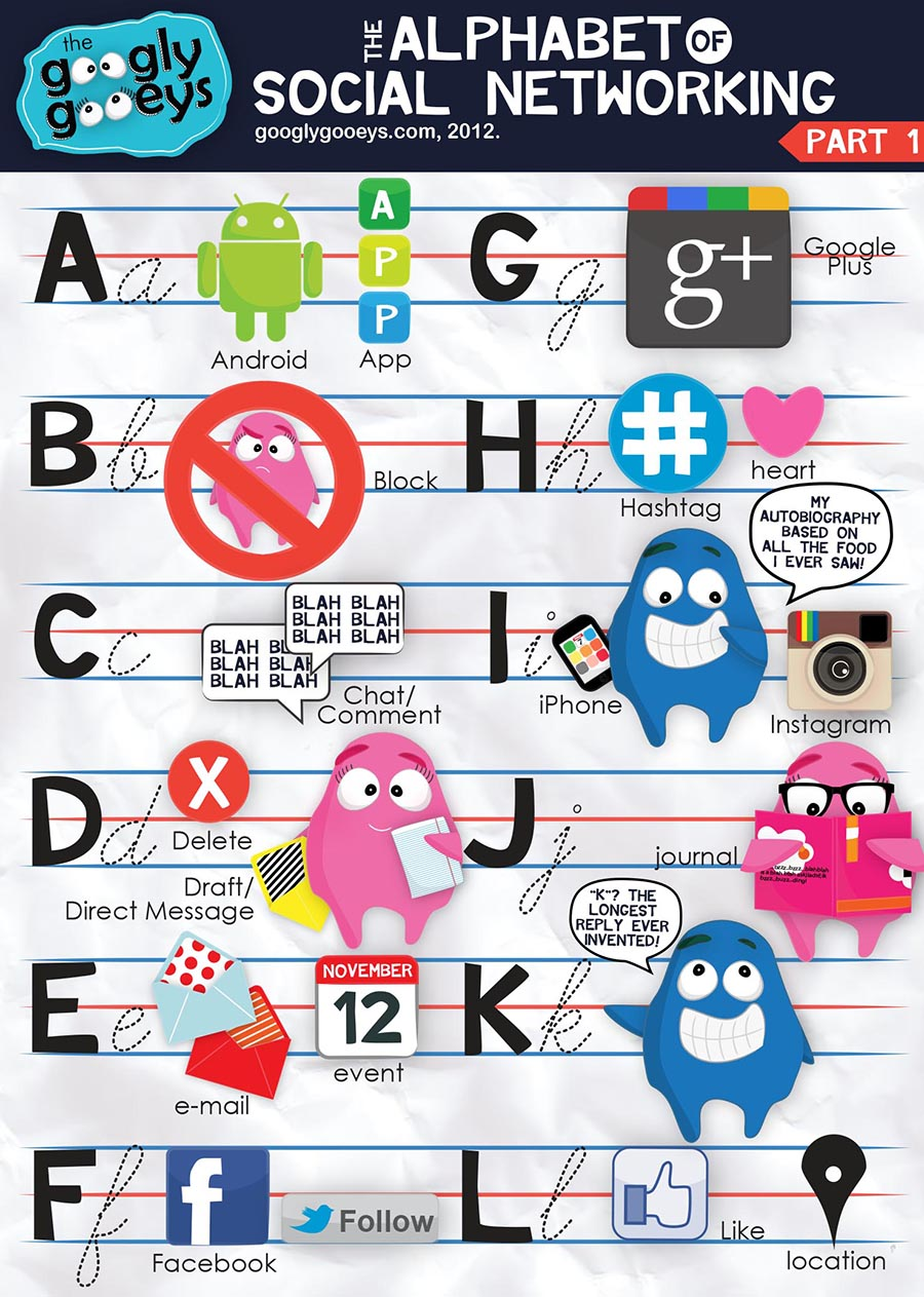 Social Networking Alphabet (Part 1)