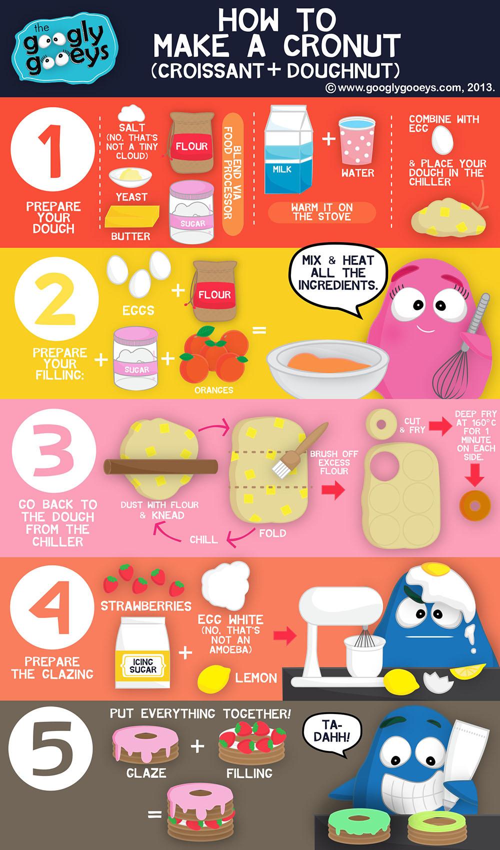 Googly Gooeys How to Make a Cronut July271